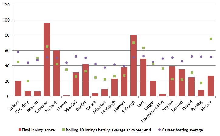 Career end chart 1