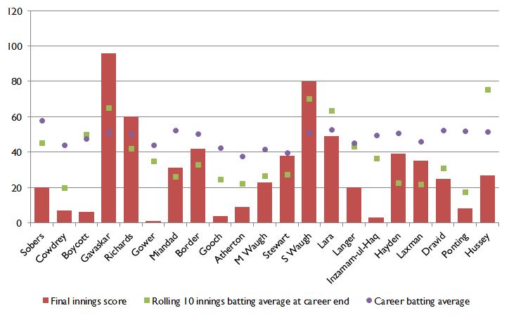Career end chart 1