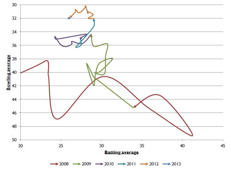 Broad cumulative wiggle chart