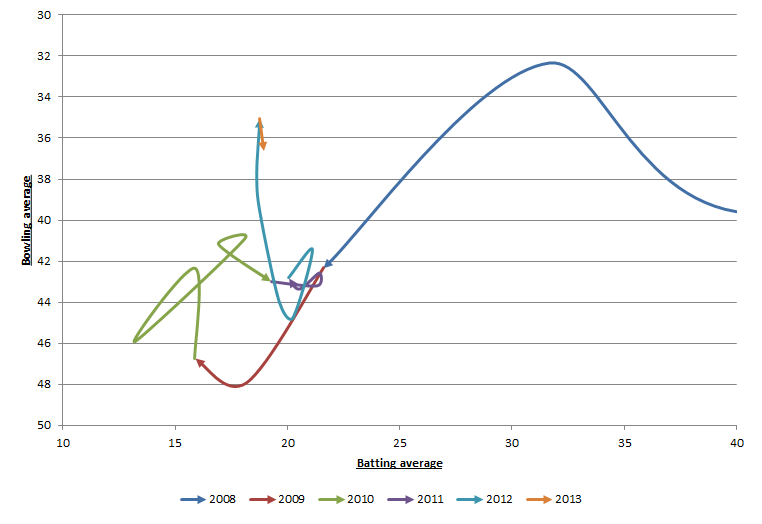 Southee cumulative wiggle chart