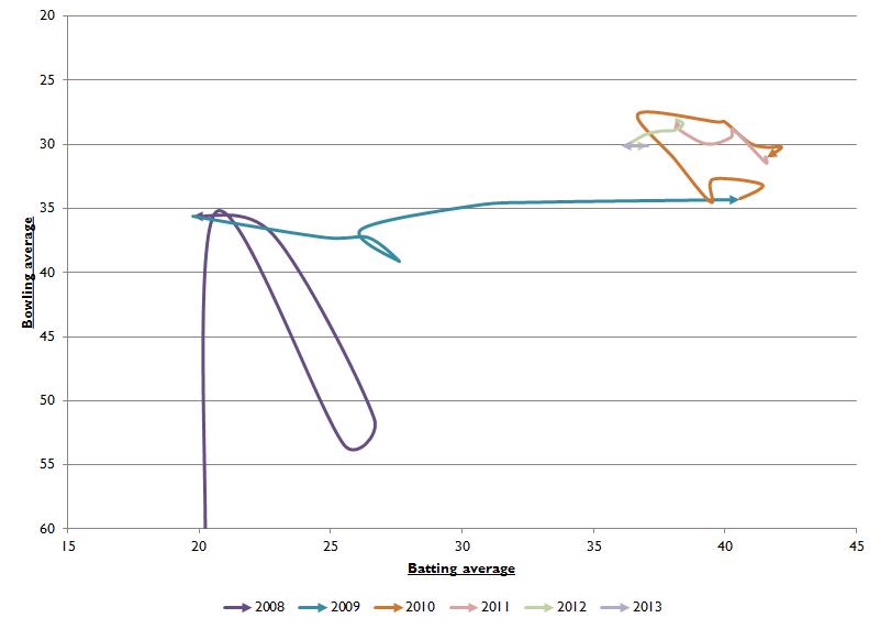 Watson cumulative wiggle chart
