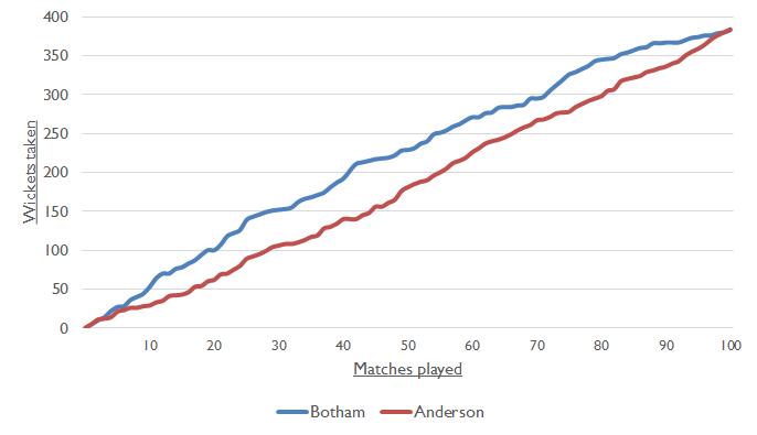 Botham Anderson Chart 1