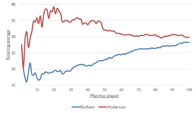 Botham Anderson Chart 2