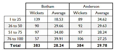 Botham Anderson Chart 3