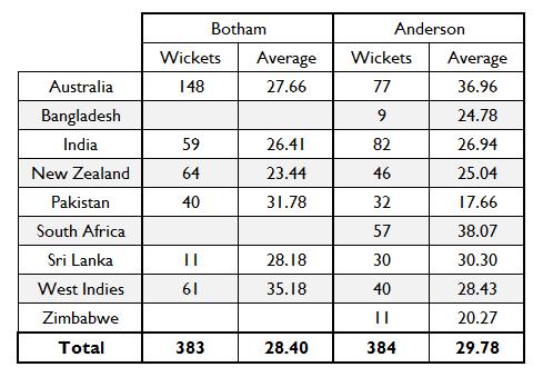 Botham Anderson Chart 4