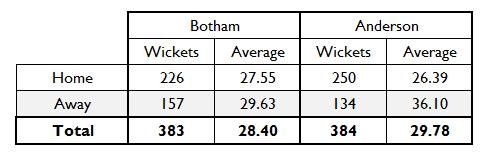 Botham Anderson Chart 5