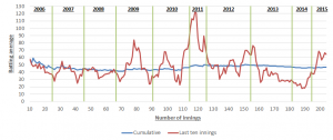 Cook's rolling average i.e. his average over the previous ten innings.