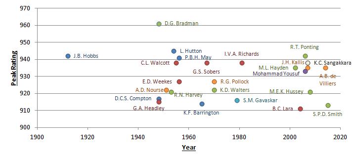 Rating Chart 1