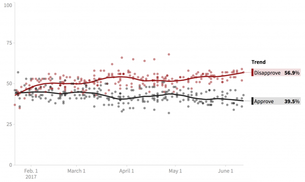 Admittedly not quite as bad as Trump's job approval numbers, but still pretty bad.
